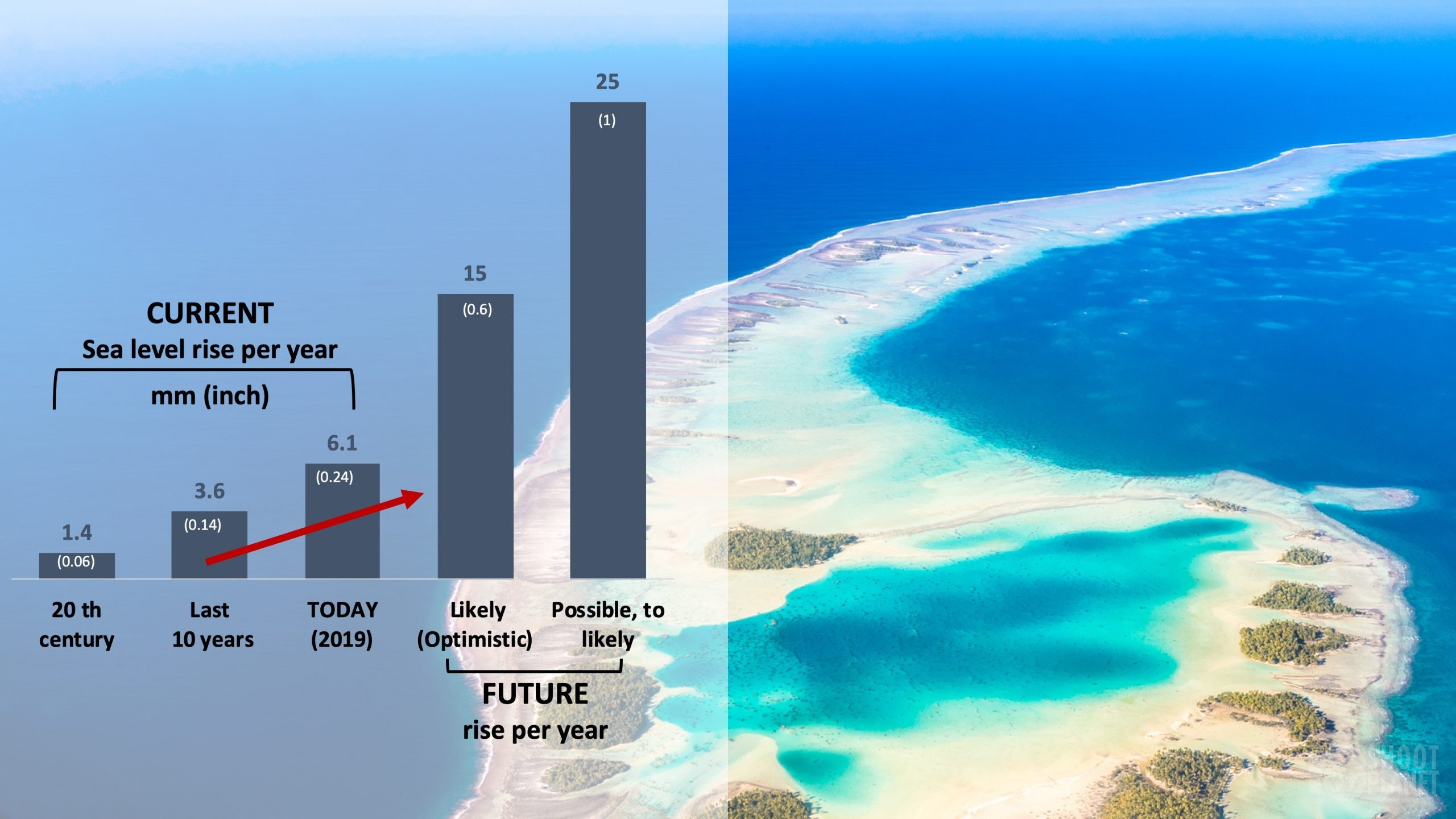 Rangiroa aerial view and sea rise graph
